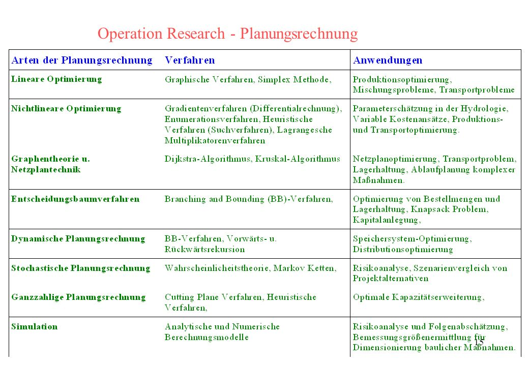 15 Operation Research - Planungsrechnung