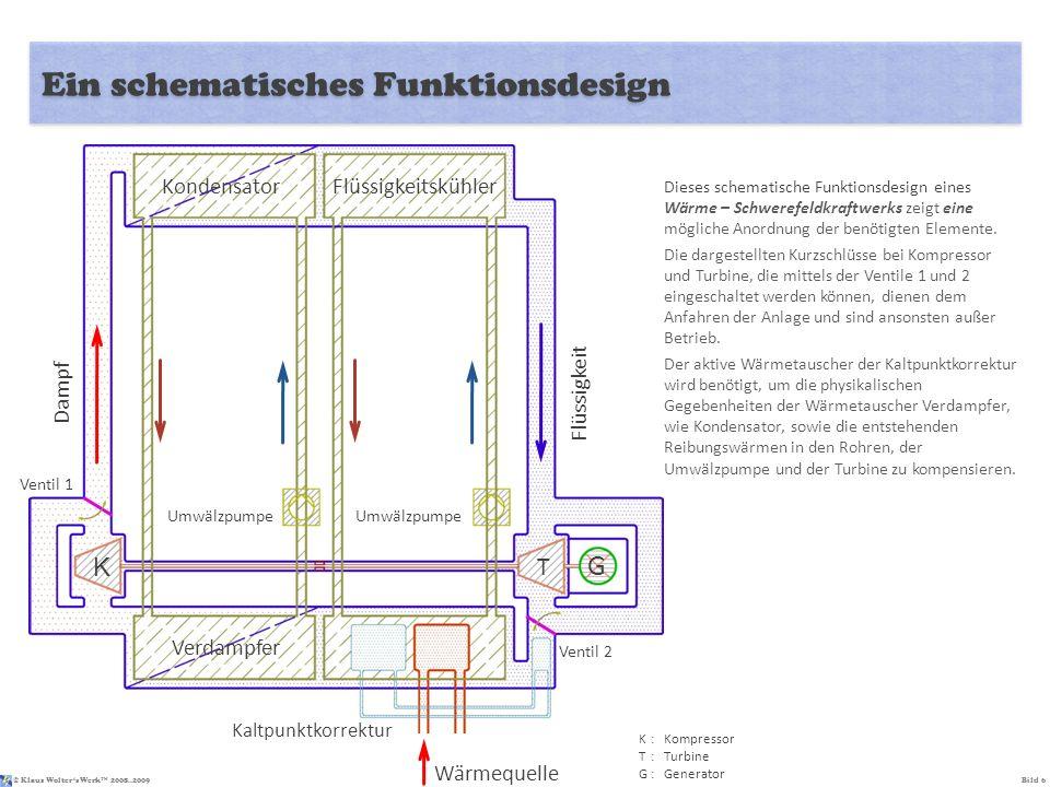 © Klaus Wolters Werk TM 2008..2009Bild 6 Ein schematisches Funktionsdesign K:Kompressor T:Turbine G:Generator Dieses schematische Funktionsdesign eine