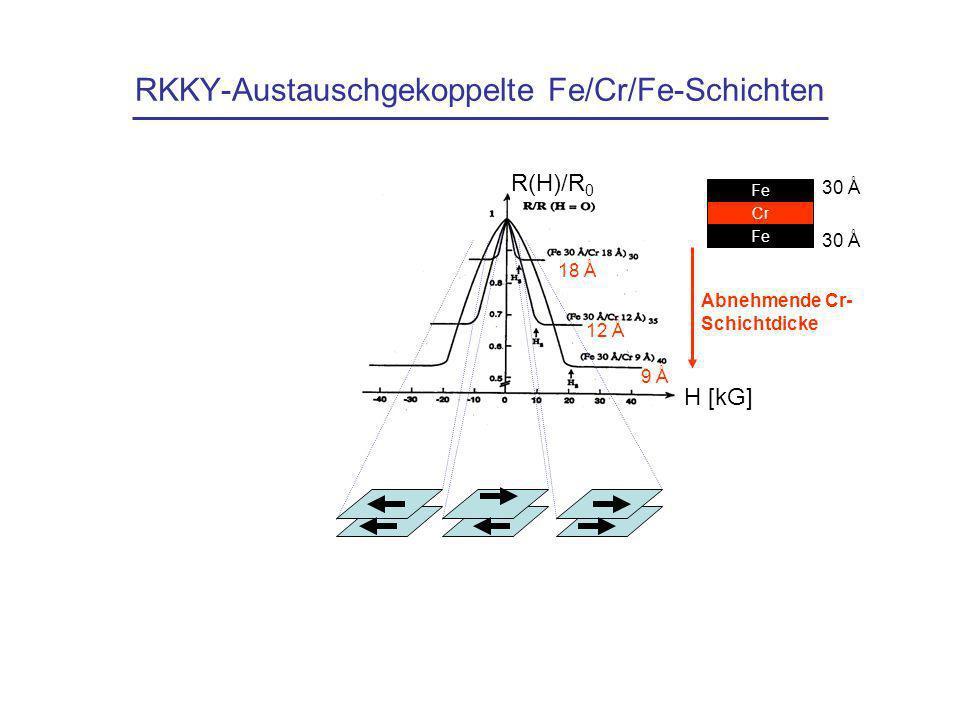 RKKY-Austauschgekoppelte Fe/Cr/Fe-Schichten Fe Cr Fe 30 Å H [kG] R(H)/R 0 Abnehmende Cr- Schichtdicke 18 Å 12 Å 9 Å