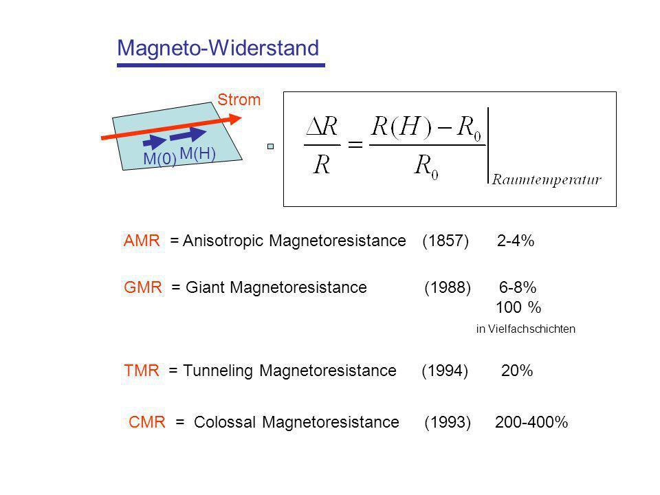 Magneto-Widerstand AMR = Anisotropic Magnetoresistance (1857) 2-4% GMR = Giant Magnetoresistance (1988) 6-8% 100 % in Vielfachschichten TMR = Tunneling Magnetoresistance (1994) 20% CMR = Colossal Magnetoresistance (1993) 200-400% M(H) Strom M(0)