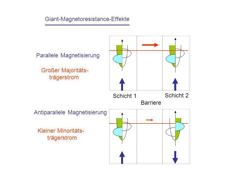 Giant-Magnetoresistance-Effekte Parallele Magnetisierung Schicht 1 Barriere Schicht 2 Großer Majoritäts- trägerstrom Antiparallele Magnetisierung Klei