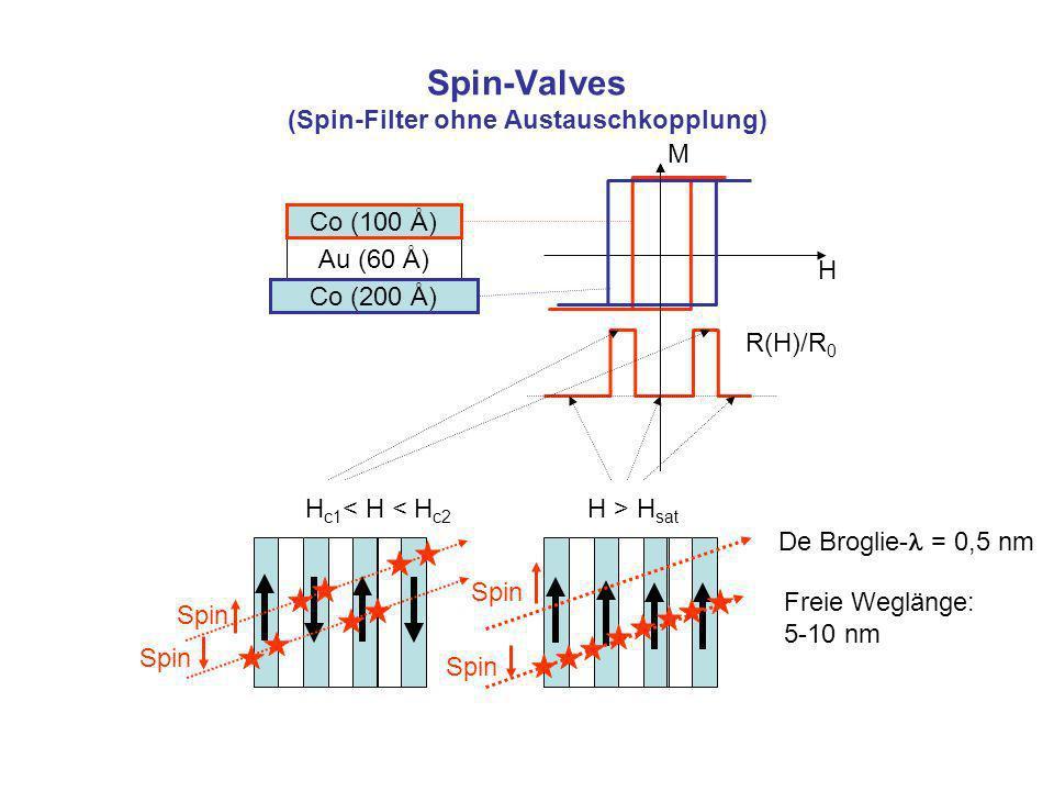 Spin-Valves (Spin-Filter ohne Austauschkopplung) Co (100 Å) Au (60 Å) Co (200 Å) H M R(H)/R 0 H c1 < H < H c2 H > H sat Spin De Broglie- = 0,5 nm Freie Weglänge: 5-10 nm