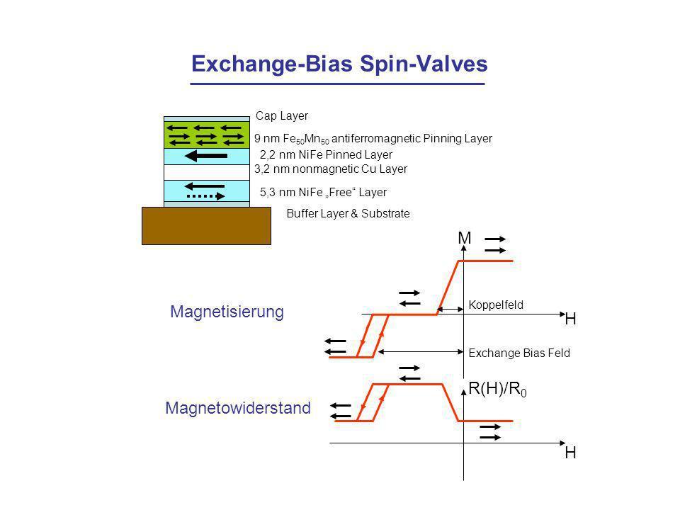 Exchange-Bias Spin-Valves Cap Layer 9 nm Fe 50 Mn 50 antiferromagnetic Pinning Layer 2,2 nm NiFe Pinned Layer 3,2 nm nonmagnetic Cu Layer 5,3 nm NiFe Free Layer Buffer Layer & Substrate Magnetisierung M H Koppelfeld Exchange Bias Feld Magnetowiderstand H R(H)/R 0