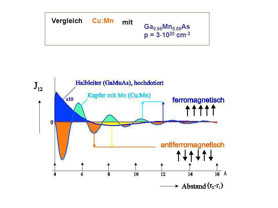 Vergleich Cu:Mn mit Ga 0.95 Mn 0.05 As p = 3 10 20 cm -3