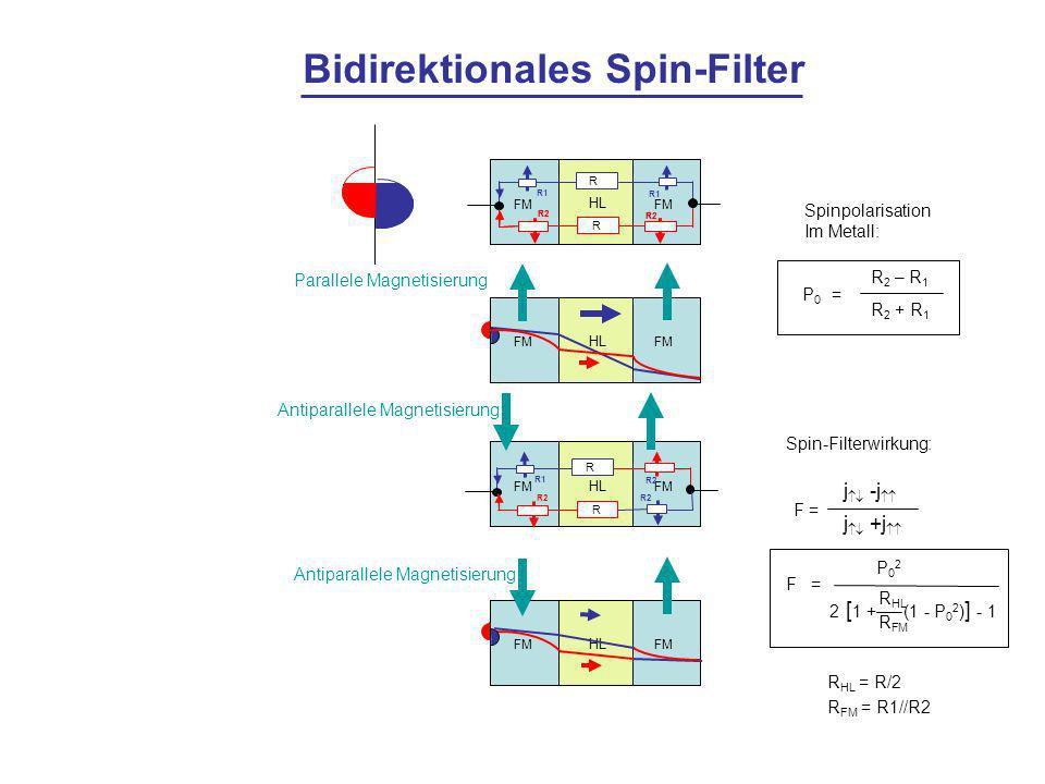 HL FM R R2 R1 R HL FM Parallele Magnetisierung HL FM R1 R2 R R R HL FM Antiparallele Magnetisierung Bidirektionales Spin-Filter Antiparallele Magnetisierung Spinpolarisation Im Metall: P0 =P0 = R 2 – R 1 R 2 + R 1 Spin-Filterwirkung: F = j -j j +j = P02P02 R HL 2 [ 1 + R FM (1 - P 0 2 ) ] - 1 F R HL = R/2 R FM = R1//R2