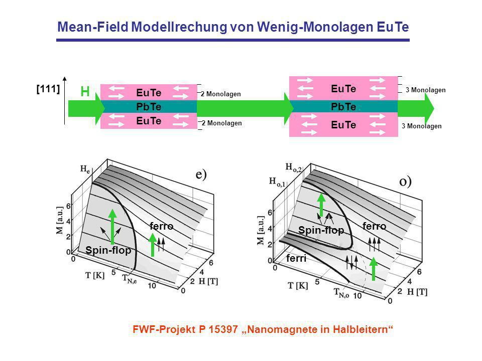 Mean-Field Modellrechung von Wenig-Monolagen EuTe EuTe PbTe [111] 2 Monolagen EuTe PbTe EuTe 3 Monolagen ferro Spin-flop ferri Spin-flop ferro H FWF-Projekt P 15397 Nanomagnete in Halbleitern