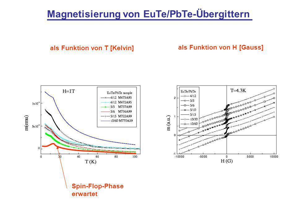 Magnetisierung von EuTe/PbTe-Übergittern als Funktion von T [Kelvin] als Funktion von H [Gauss] Spin-Flop-Phase erwartet