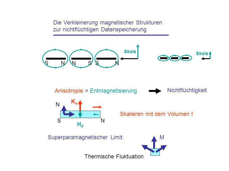 Die Verkleinerung magnetischer Strukturen zur nichtflüchtigen Datenspeicherung NNSSNS Skala Anisotropie > Entmagnetisierung Nichtflüchtigkeit KuKu Skalieren mit dem Volumen .