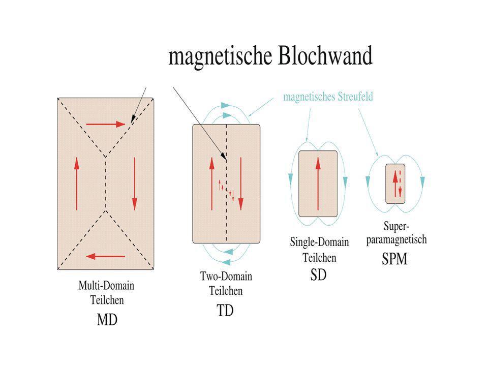 Giant-Magnetoresistance-Effekte Parallele Magnetisierung Schicht 1 Barriere Schicht 2 Großer Majoritäts- trägerstrom Antiparallele Magnetisierung Kleiner Minoritäts- trägerstrom