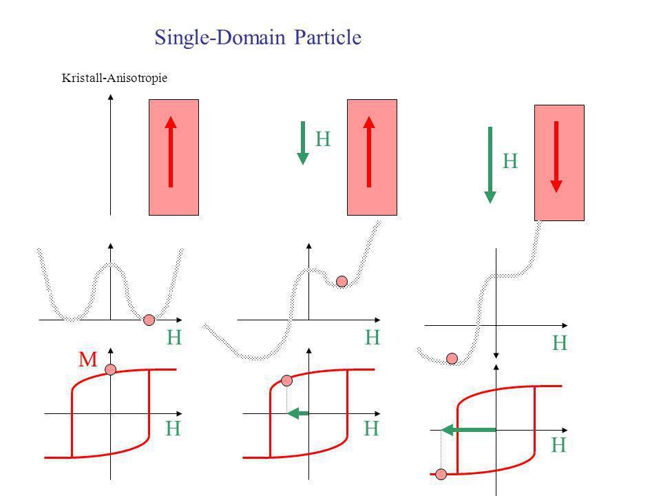 Lichtinduzierter Ferromagnetismus (In,Mn)As B GaSb GaAs 120 Å 5000 Å h beleuchtet unbeleuchtet Hall-Widerstand (m ) B(T) 5 K EFEF EgEg h