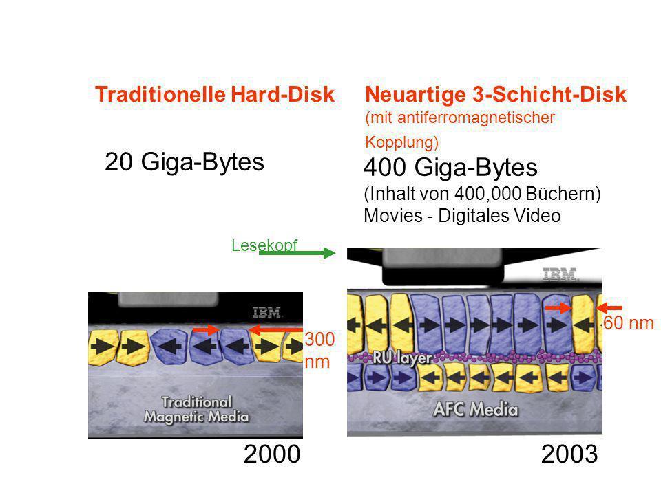 Traditionelle Hard-Disk 20 Giga-Bytes Neuartige 3-Schicht-Disk (mit antiferromagnetischer Kopplung) 400 Giga-Bytes (Inhalt von 400,000 Büchern) Movies - Digitales Video 2000 2003 Lesekopf 60 nm 300 nm