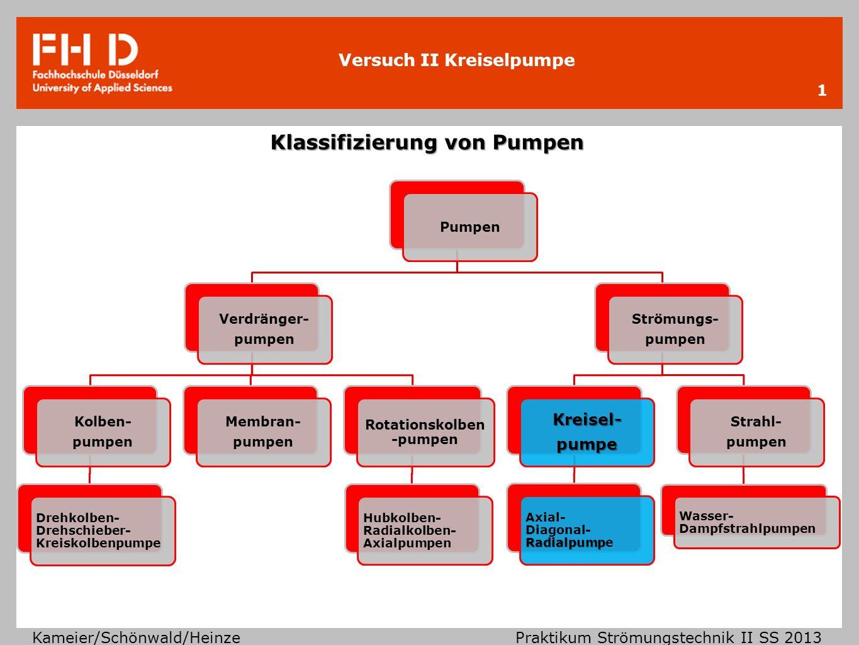 Versuch II Kreiselpumpe Kameier/Schönwald/Heinze Praktikum Strömungstechnik II SS 2013 Pumpen Verdränger- pumpen Kolben- pumpen Drehkolben- Drehschieb