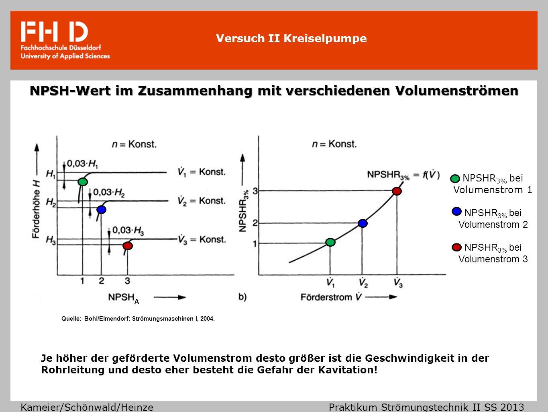 Versuch II Kreiselpumpe Kameier/Schönwald/Heinze Praktikum Strömungstechnik II SS 2013 NPSH-Wert im Zusammenhang mit verschiedenen Volumenströmen Je h