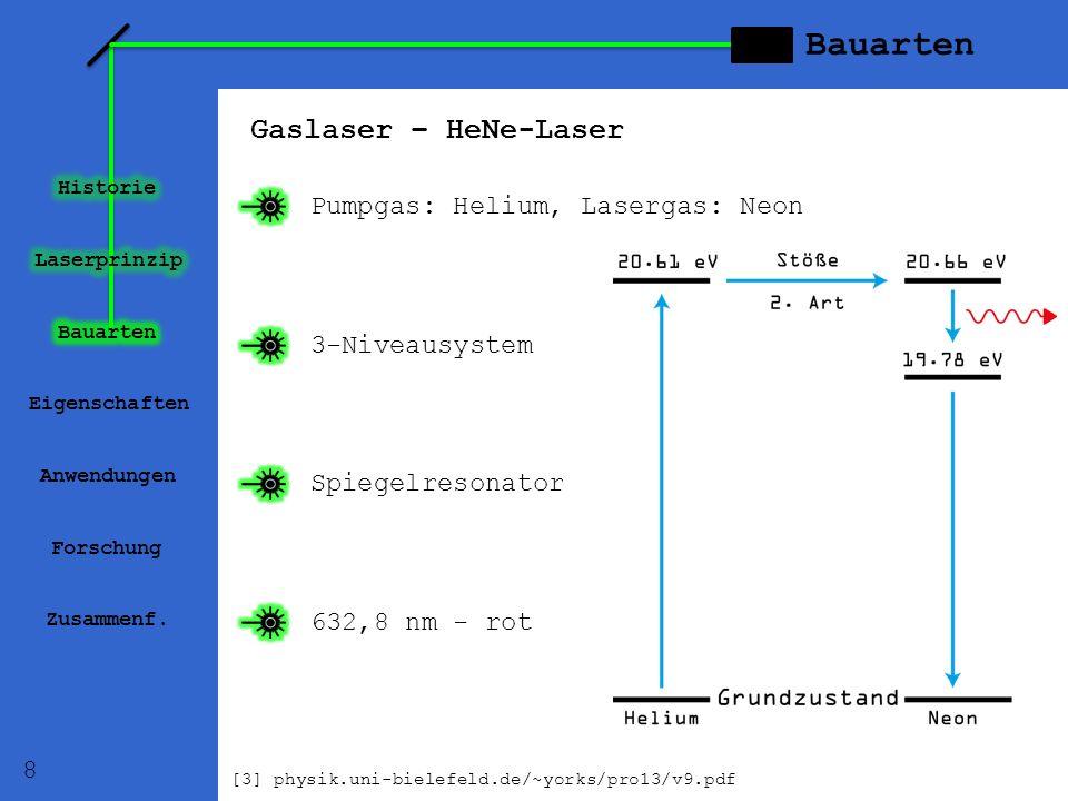 Gaslaser – HeNe-Laser Eigenschaften Anwendungen Forschung Zusammenf. Pumpgas: Helium, Lasergas: Neon 3-Niveausystem 632,8 nm - rot Spiegelresonator Ba