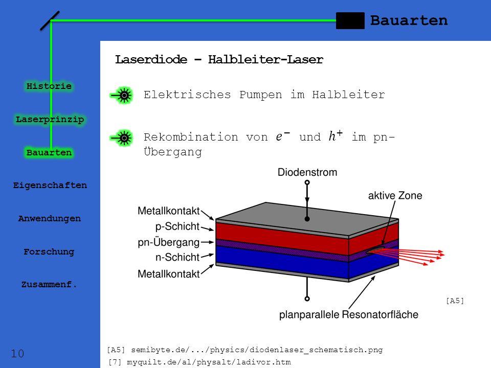 Laserdiode – Halbleiter-Laser Eigenschaften Anwendungen Forschung Zusammenf. Bauarten Elektrisches Pumpen im Halbleiter 10 [A5] semibyte.de/.../physic