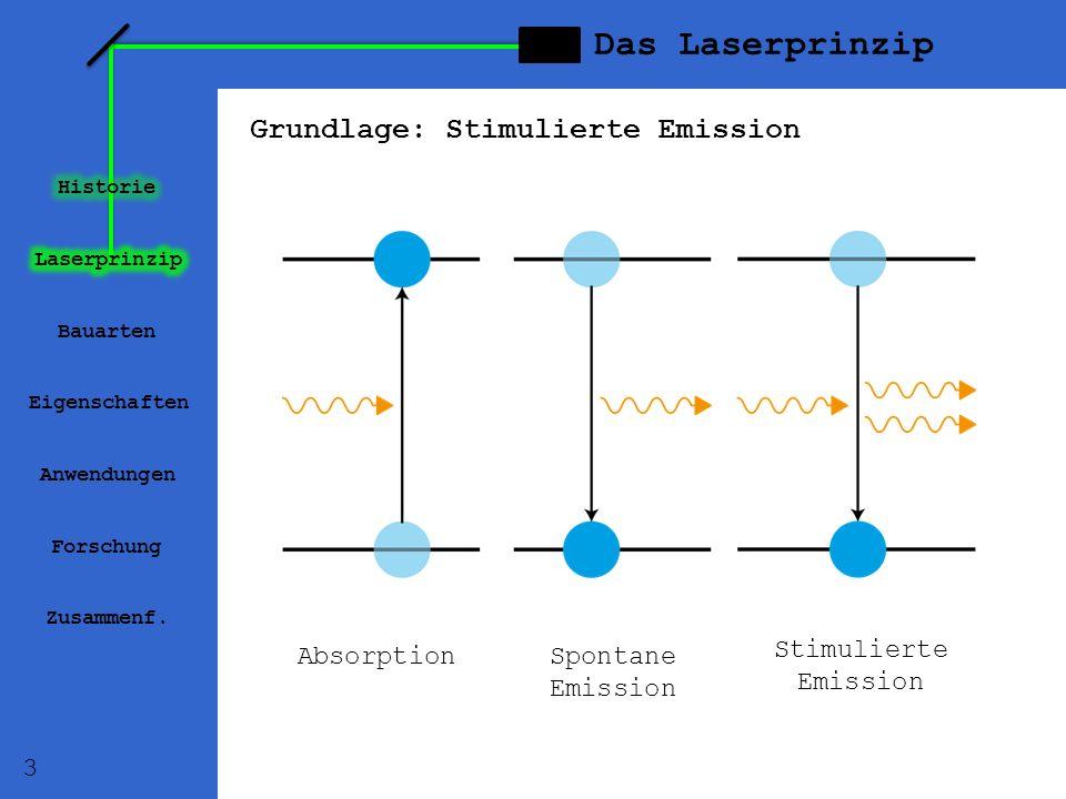 Das Laserprinzip Grundlage: Stimulierte Emission AbsorptionSpontane Emission Stimulierte Emission Bauarten Eigenschaften Anwendungen Forschung Zusamme
