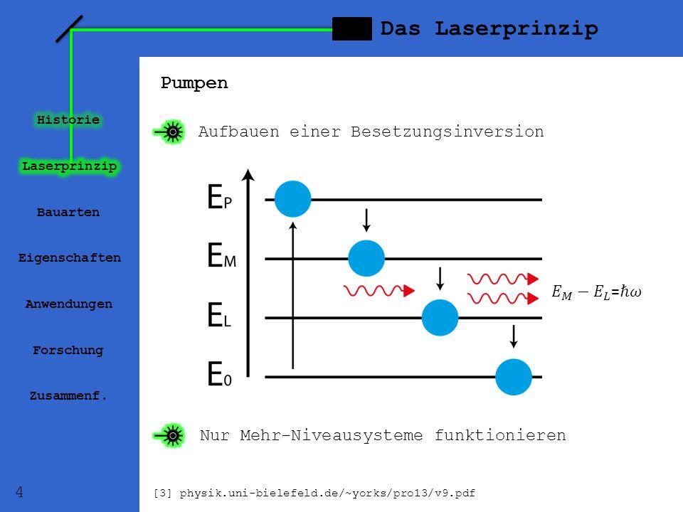 Pumpen Aufbauen einer Besetzungsinversion Nur Mehr-Niveausysteme funktionieren Bauarten Eigenschaften Anwendungen Forschung Zusammenf. Das Laserprinzi