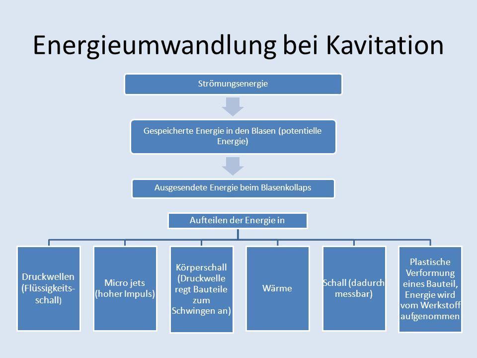 Energieumwandlung bei Kavitation Strömungsenergie Gespeicherte Energie in den Blasen (potentielle Energie) Ausgesendete Energie beim Blasenkollaps Auf