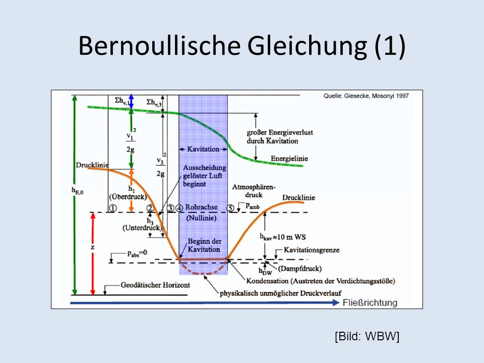 Energieumwandlung bei Kavitation Strömungsenergie Gespeicherte Energie in den Blasen (potentielle Energie) Ausgesendete Energie beim Blasenkollaps Aufteilen der Energie in Druckwellen (Flüssigkeits- schall ) Micro jets (hoher Impuls) Körperschall (Druckwelle regt Bauteile zum Schwingen an) Wärme Schall (dadurch messbar) Plastische Verformung eines Bauteil, Energie wird vom Werkstoff aufgenommen