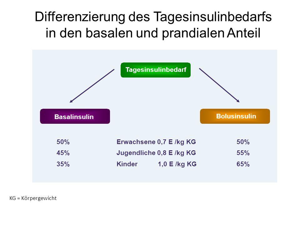 Differenzierung des Tagesinsulinbedarfs in den basalen und prandialen Anteil Tagesinsulinbedarf Basalinsulin Bolusinsulin 50%Erwachsene 0,7 E /kg KG50