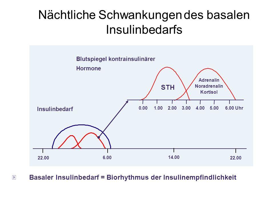 Nächtliche Schwankungen des basalen Insulinbedarfs Insulinbedarf Blutspiegel kontrainsulinärer Hormone 0.00 1.00 2.00 3.00 4.00 5.00 6.00 Uhr STH Adre