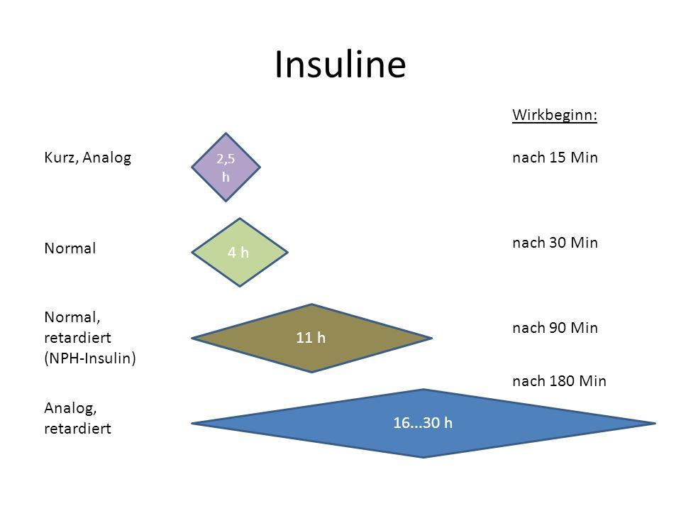 Insuline 2,5 h 4 h 11 h 16...30 h Kurz, Analog Normal Normal, retardiert (NPH-Insulin) Analog, retardiert nach 15 Min Wirkbeginn: nach 30 Min nach 90