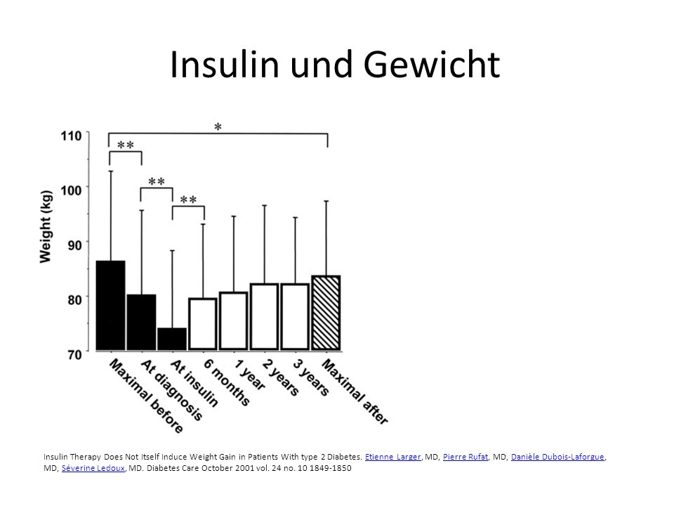 Insulin und Gewicht Insulin Therapy Does Not Itself Induce Weight Gain in Patients With type 2 Diabetes. Etienne Larger, MD, Pierre Rufat, MD, Danièle