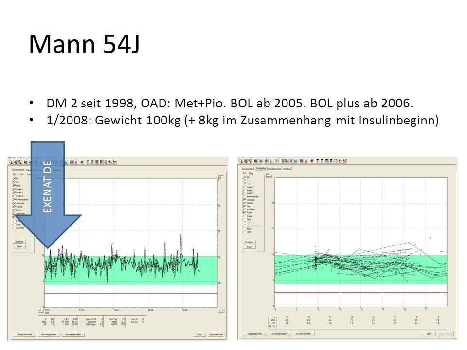 Mann 54J DM 2 seit 1998, OAD: Met+Pio. BOL ab 2005. BOL plus ab 2006. 1/2008: Gewicht 100kg (+ 8kg im Zusammenhang mit Insulinbeginn) EXENATIDE