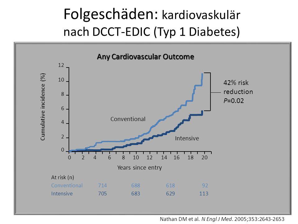 Folgeschäden: kardiovaskulär nach DCCT-EDIC (Typ 1 Diabetes) Nathan DM et al. N Engl J Med. 2005;353:2643-2653 At risk (n) Conventional714688618 92 In