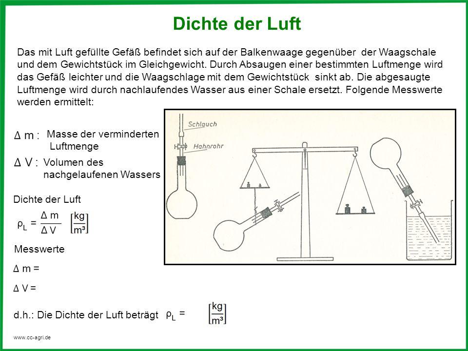 www.cc-agri.de Dichte der Luft Das mit Luft gefüllte Gefäß befindet sich auf der Balkenwaage gegenüber der Waagschale und dem Gewichtstück im Gleichge