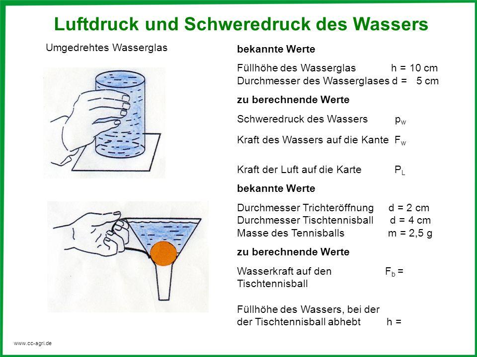 www.cc-agri.de Luftdruck und Schweredruck des Wassers bekannte Werte Füllhöhe des Wasserglas h = 10 cm Durchmesser des Wasserglases d = 5 cm zu berech