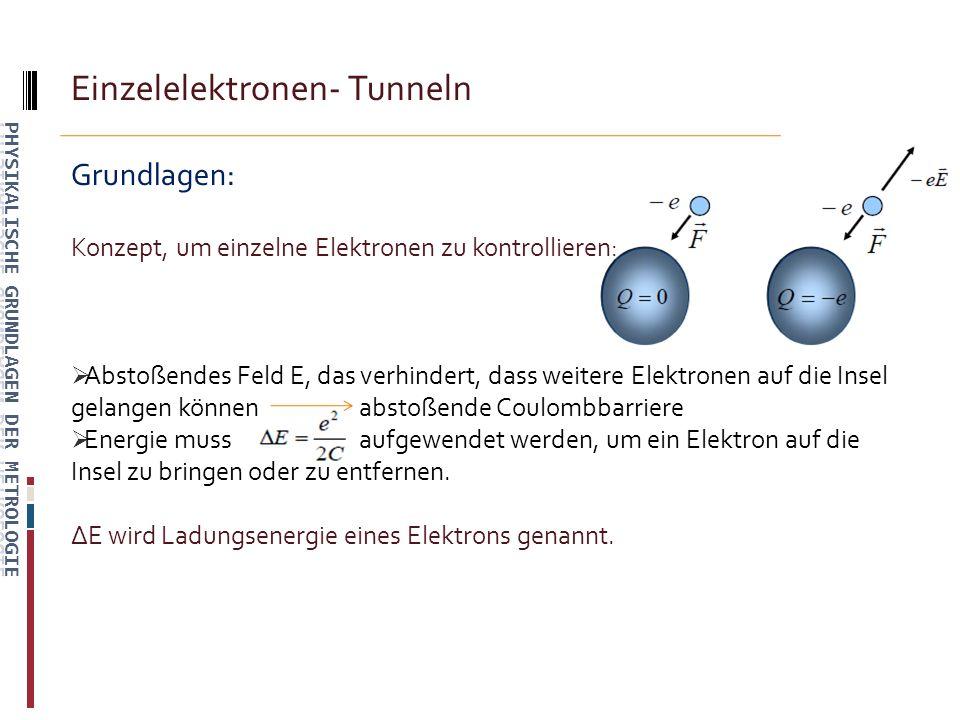 Einzelelektronen- Tunneln Grundlagen: Konzept, um einzelne Elektronen zu kontrollieren: Abstoßendes Feld E, das verhindert, dass weitere Elektronen auf die Insel gelangen können abstoßende Coulombbarriere Energie muss aufgewendet werden, um ein Elektron auf die Insel zu bringen oder zu entfernen.