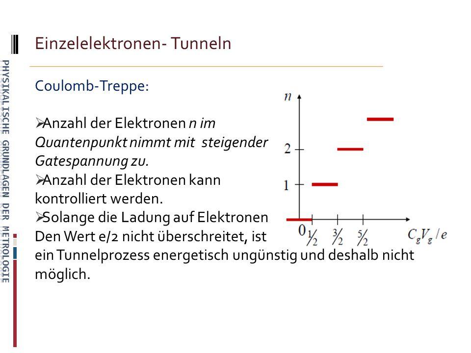 Einzelelektronen- Tunneln Coulomb-Treppe: Anzahl der Elektronen n im Quantenpunkt nimmt mit steigender Gatespannung zu.