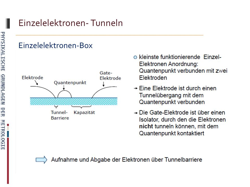 Einzelelektronen- Tunneln Einzelelektronen-Box