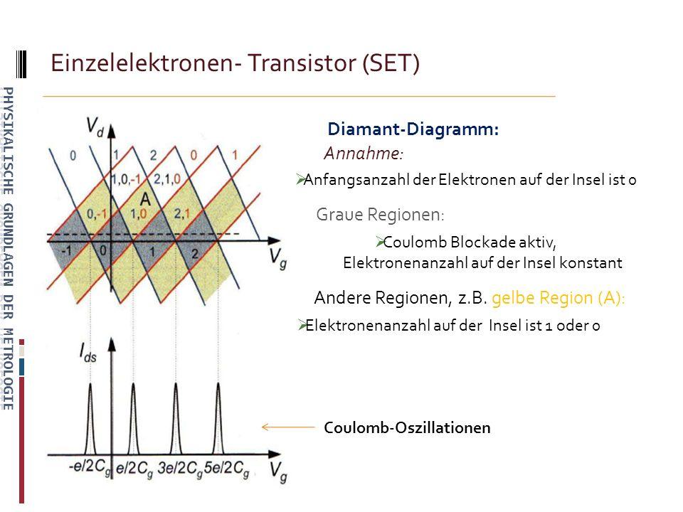 Diamant-Diagramm: Annahme: Anfangsanzahl der Elektronen auf der Insel ist 0 Graue Regionen: Coulomb Blockade aktiv, Elektronenanzahl auf der Insel konstant Andere Regionen, z.B.