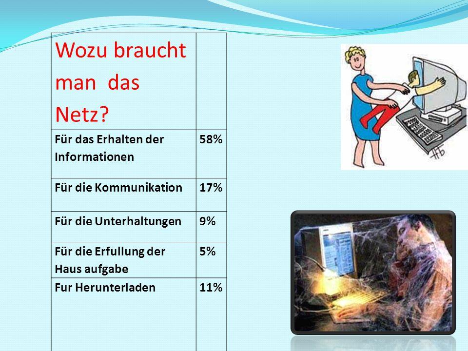 Wozu braucht man das Netz? Für das Erhalten der Informationen 58% Für die Kommunikation17% Für die Unterhaltungen9% Für die Erfullung der Haus aufgabe