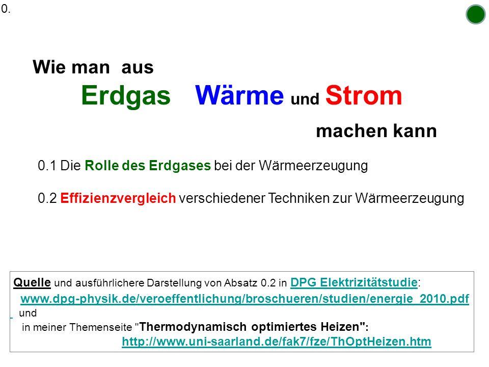 Ein nur didaktisches Beispiel: Modernes, großes GuD mit und ohne KWK Abgasverluste = 10 % (umfasst auch sonstige Betriebsverluste) ohne KWK : el = 60%, davon 10% Punkte für WP-Betrieb verwenden mit voller KWK : el KWK = 50% also 10% Stromeinbuße Fernwärme th KWK = 40% =(100 -10 -50%) COP der Stromeinbuße: COP KWK = 40/10 = 4 beachte : sogar Wärme bei hoher Temperatur, z.B.