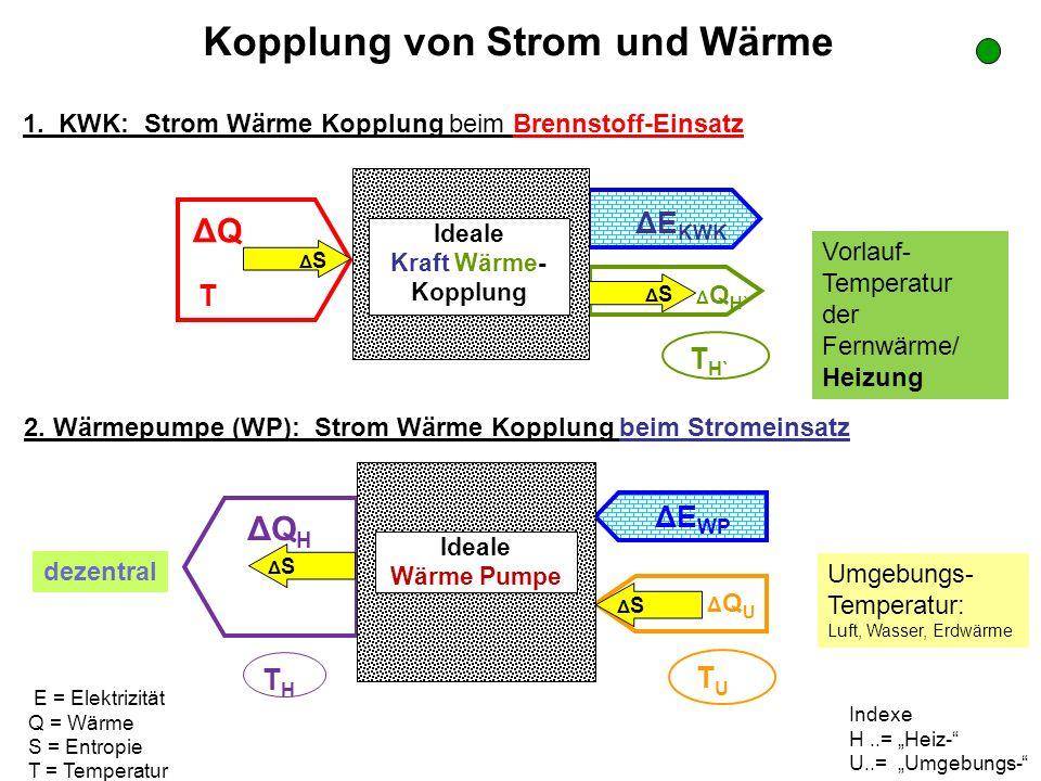 hier: Beispiel für KWK-Versorger mit 10% Spitzenanteile: X SK = 0.1; X SE = 0.1 Strom und gesamte Endenergie neu: Zentrales GuD speist auch Wärmepumpe mit JAZ=4 Speicher: KWK-Vergleich_eta_GUD_BK_WP.xls ; Blatt allg_ges f = 90% f = 110%