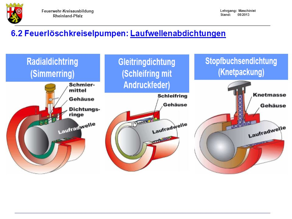Feuerwehr-Kreisausbildung Rheinland-Pfalz Lehrgang: Maschinist Stand: 08/2013 6.2 Feuerlöschkreiselpumpen: Laufwellenabdichtungen