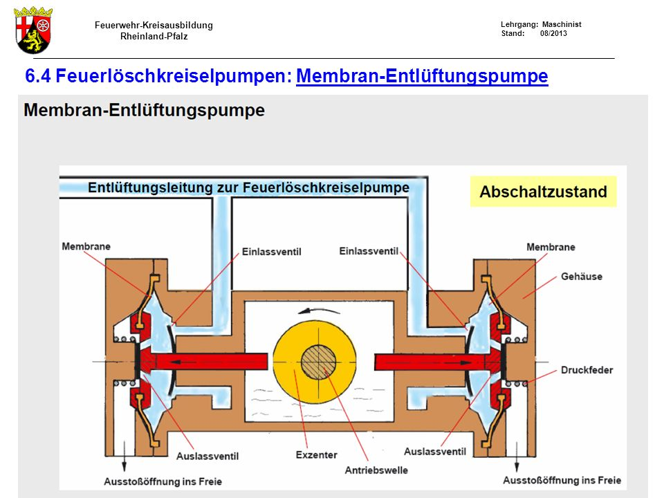 Feuerwehr-Kreisausbildung Rheinland-Pfalz Lehrgang: Maschinist Stand: 08/2013 6.4 Feuerlöschkreiselpumpen: Membran-Entlüftungspumpe