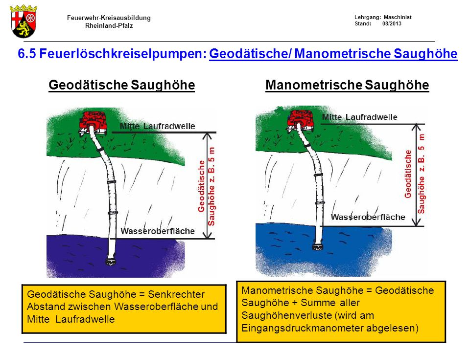 Feuerwehr-Kreisausbildung Rheinland-Pfalz Lehrgang: Maschinist Stand: 08/2013 6.5 Feuerlöschkreiselpumpen: Geodätische/ Manometrische Saughöhe Geodäti