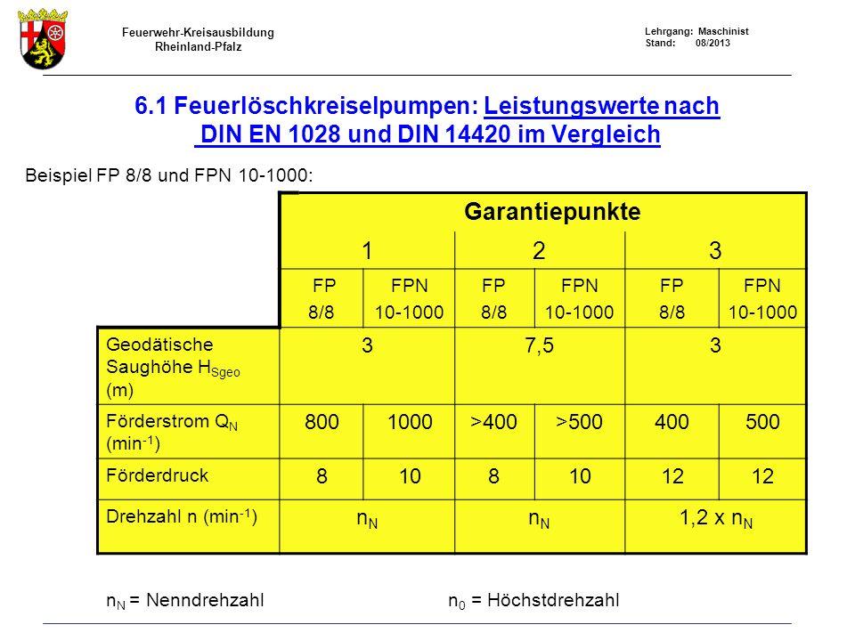 Feuerwehr-Kreisausbildung Rheinland-Pfalz Lehrgang: Maschinist Stand: 08/2013 6.1 Feuerlöschkreiselpumpen: Leistungswerte nach DIN EN 1028 und DIN 144