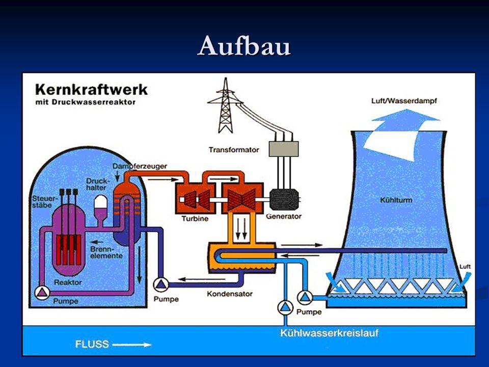 Wissenswertes Weltweit gibt es über 400 Atomkraftwerke.