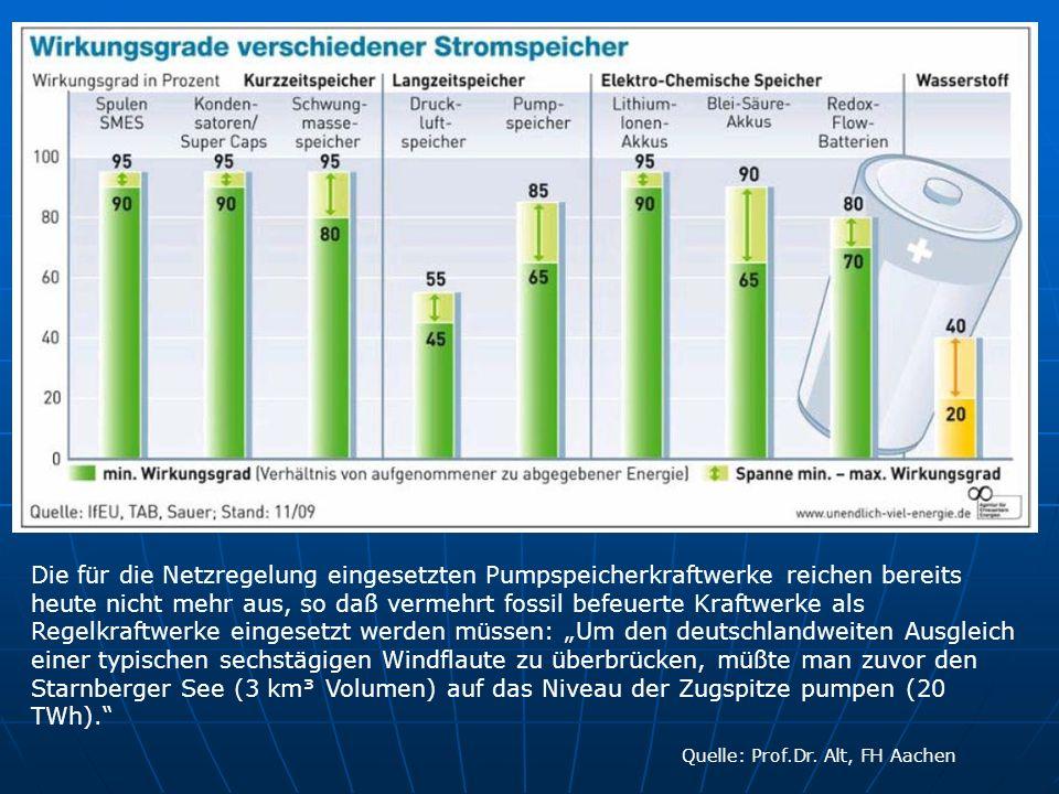 Quelle: Prof.Dr. Alt, FH Aachen Die für die Netzregelung eingesetzten Pumpspeicherkraftwerke reichen bereits heute nicht mehr aus, so daß vermehrt fos