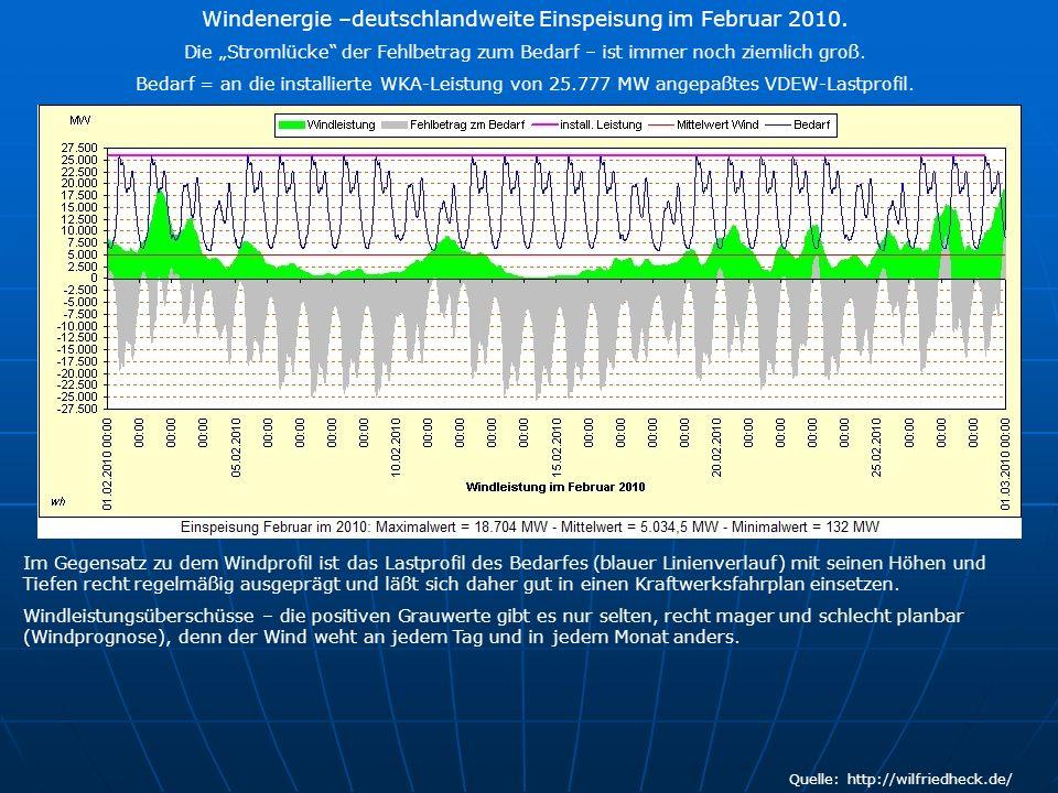 Quelle: http://wilfriedheck.de/ Windenergie –deutschlandweite Einspeisung im Februar 2010. Die Stromlücke der Fehlbetrag zum Bedarf – ist immer noch z