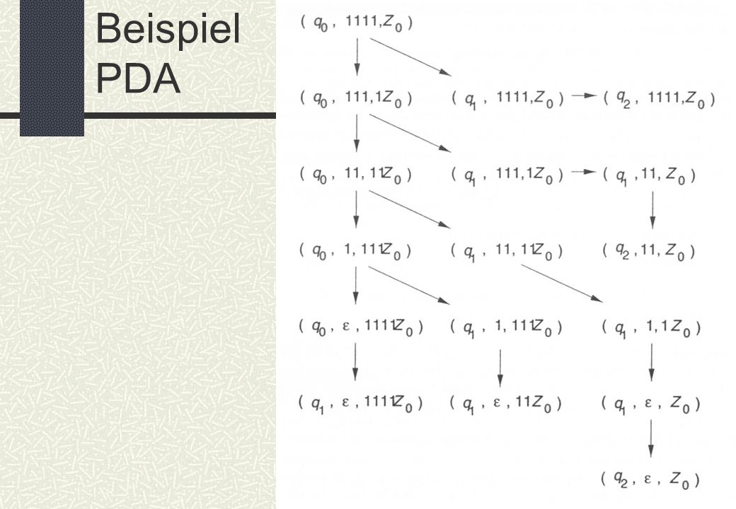 BIT – Schaßan – WS 02/03 Beispiel PDA: Konfigurationen