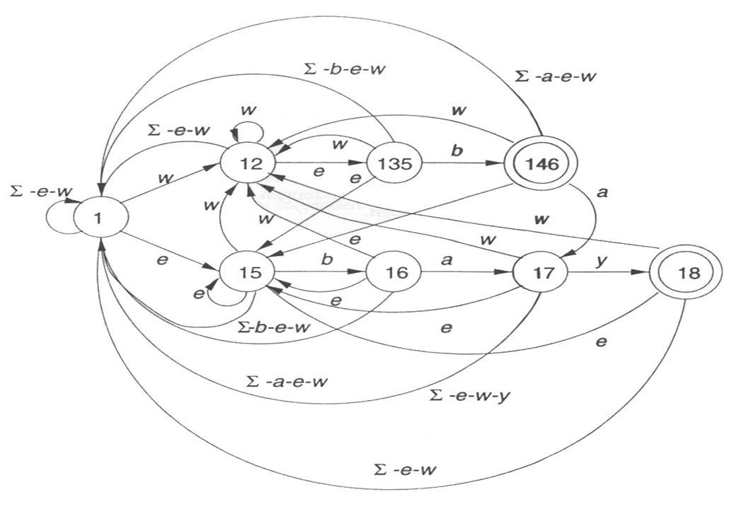 BIT – Schaßan – WS 02/03 Beispiel 3: NEA (2)