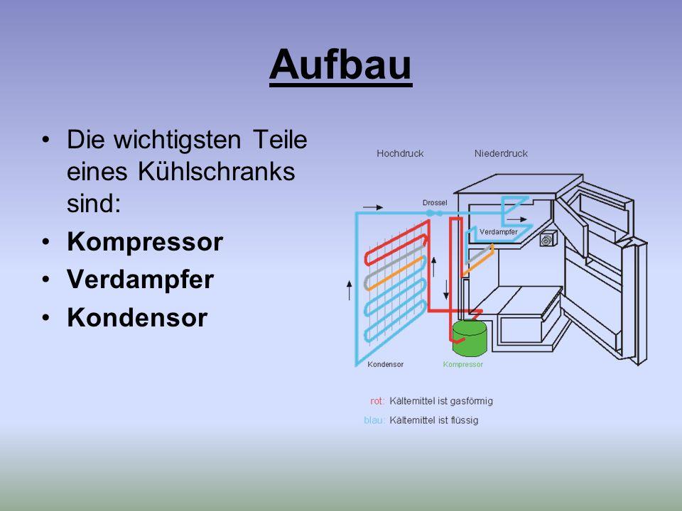 Aufbau Die wichtigsten Teile eines Kühlschranks sind: Kompressor Verdampfer Kondensor