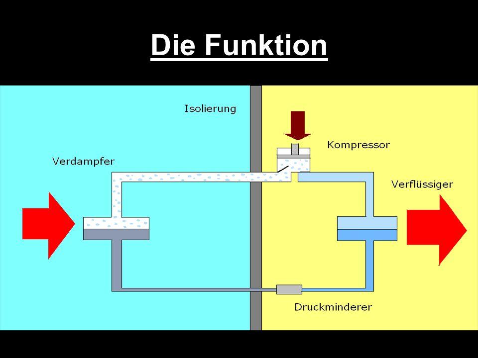 Die Funktion II Beim Kühlschrank wird durch Arbeit einer Pumpe Energie aus dem Innenraum in den Außenraum transportiert