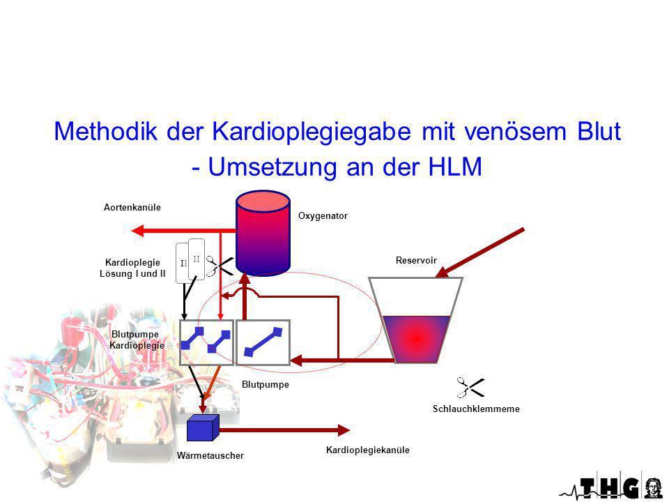 Methodik der Kardioplegiegabe mit venösem Blut - Umsetzung an der HLM I Reservoir Oxygenator Kardioplegie Lösung I und II Blutpumpe Kardioplegie Aorte
